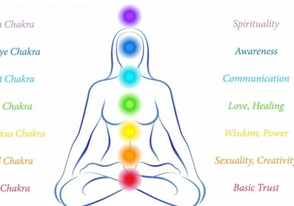 The chakras, their roles and how to open them